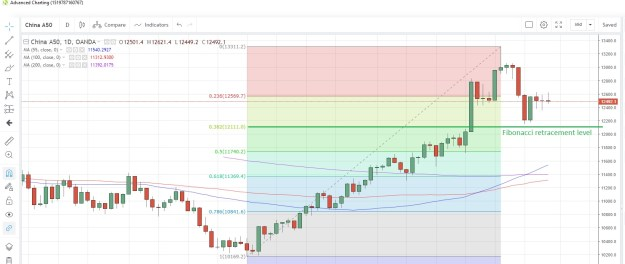 CN50USD Daily Chart