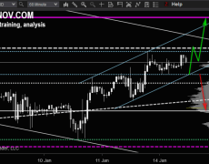 EUR/USD Downtrend Below Support Level 1.1131