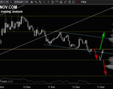 EUR/USD continues Downtrend As Market Trades Below 1.12