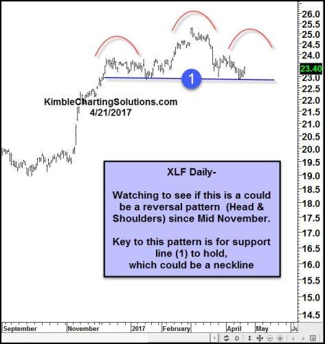 Dailу Financial Select Sector SPDR ETF