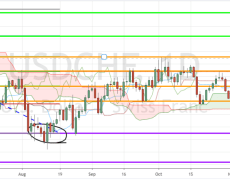 USD/CHF, USD/CAD Ichimoku Strategy Development