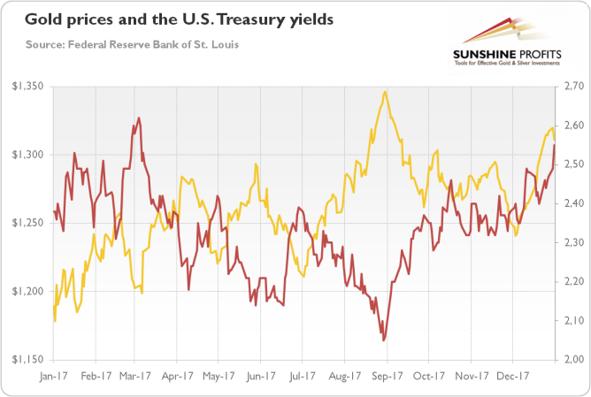 Giá vàng và lợi tức trái phiếu kho bạc Mỹ