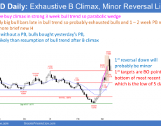 EUR/USD Forex Market Trading Strategies: Looking For Reversals