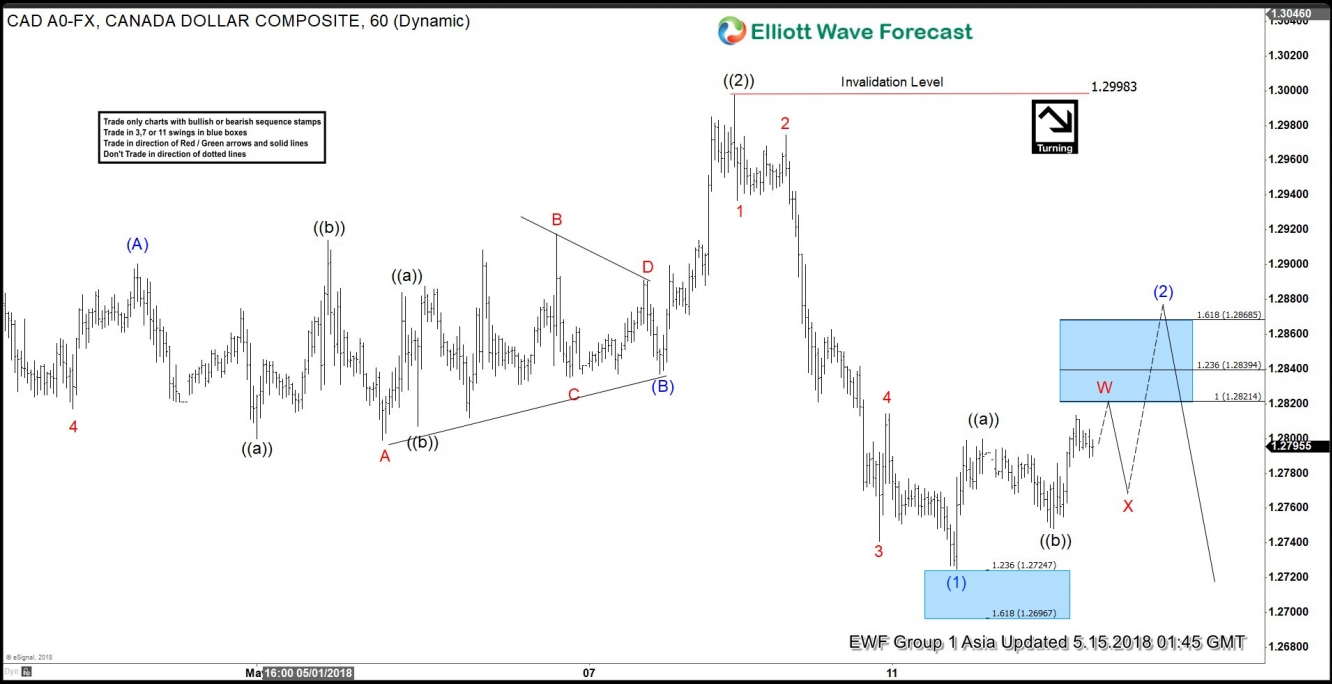 USD/CAD Elliott Wave View: Correction May Fail For