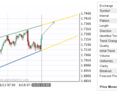 EUR/NZD Will Continue To Rise Inside Up Channel