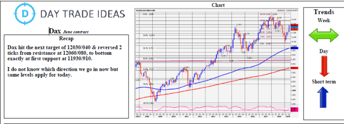 Dax June Contract