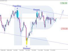Japanese Candlesticks Analysis: XAU/USD, NZD/USD, GBP/USD