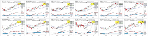 US and Global Indices