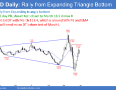 EUR/USD Trading Strategies: What To Expect After Friday's Bull Day