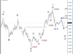 Elliott Wave Analysis: GBP/USD In A Three-Wave Bear Move