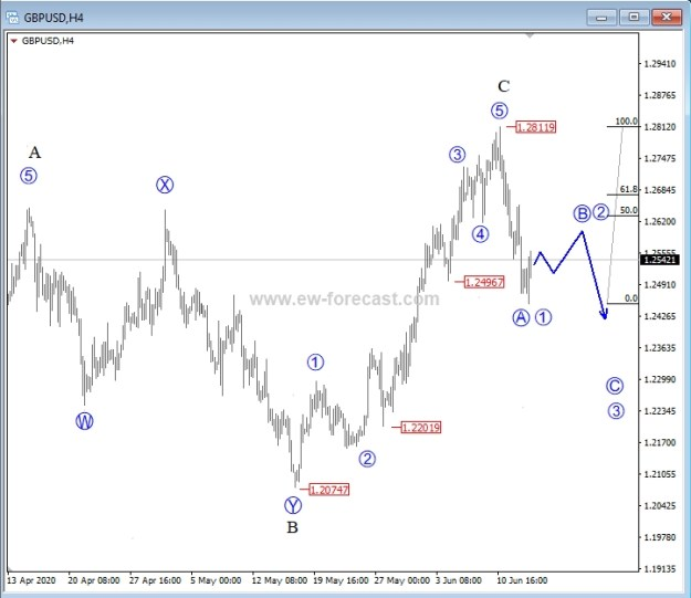 GBP/USD 4-H Chart