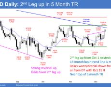 EUR/USD Trading Strategies: 12_12_19 | Investing.com