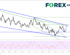 EUR/USD May Be Ready For A Move Higher