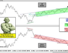Here's What Gold And Silver Traders Want From The Greenback