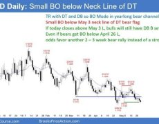 EUR/USD Forex Trading Strategies:05/23/19   Investing.com