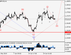 GBP/USD: Wave Analysis And Forecast For June 28 - July 5, 2019