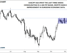 Euro-Yen May Be Coiling For A Breakout