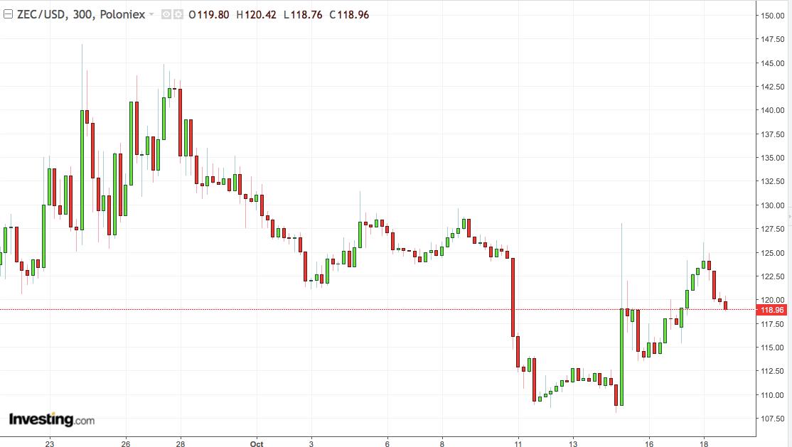 5-Hour ZEC/USD Chart: September 2018-Present