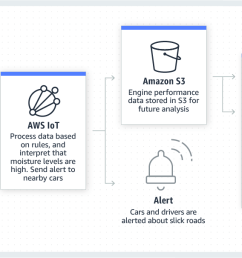 product page diagram aws for automotive connected vehicles [ 1350 x 606 Pixel ]