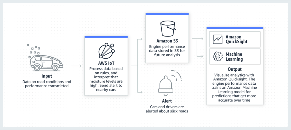 medium resolution of product page diagram aws for automotive connected vehicles