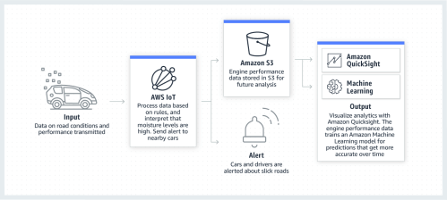small resolution of product page diagram aws for automotive connected vehicles