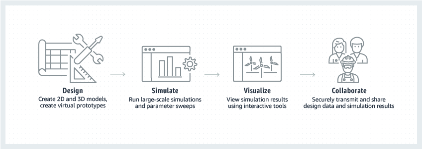 Improve product and production design in the AWS Cloud