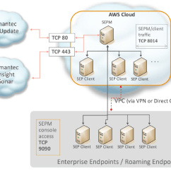 Symantec Endpoint Protection Architecture Diagram Pioneer Avh 291bt Wiring Aws Featured Partner New Whitepaper Best Practices Running And Manager On The Amazon Web Services Platform