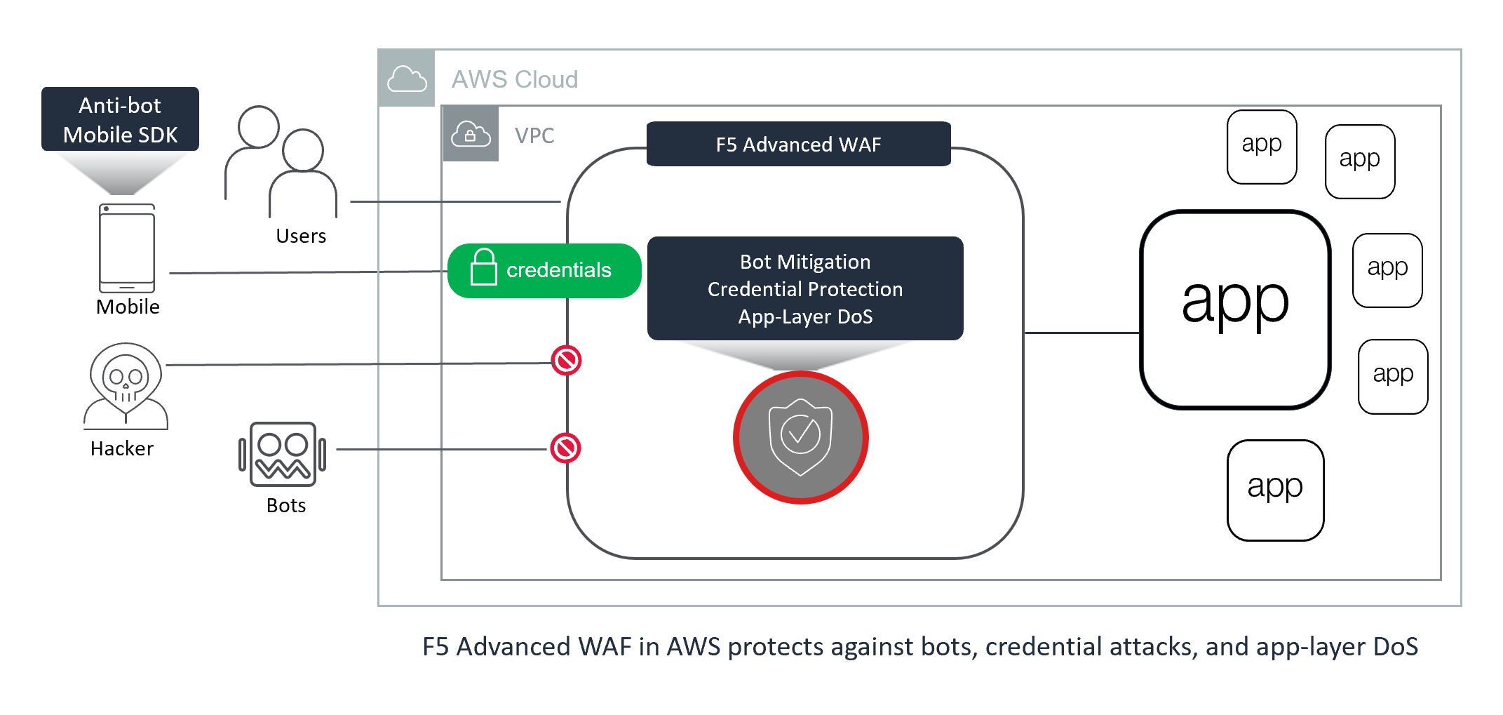 Advanced AWS WAF