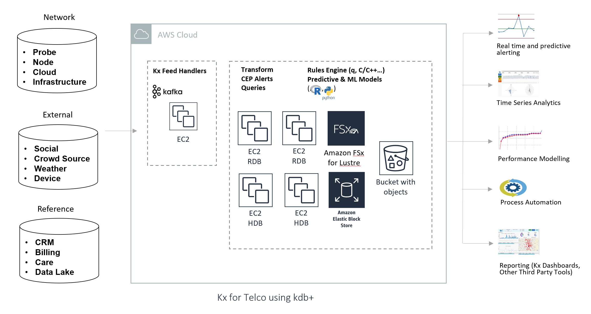 Real Time Network Performance