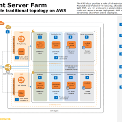 Sharepoint 2010 Farm Architecture Diagram Plant Cell And Labels How To Build A Server Amazon Web