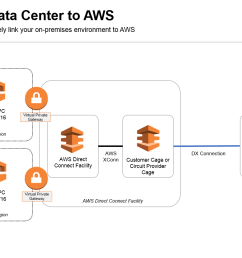 aws arch connect data center [ 1557 x 871 Pixel ]
