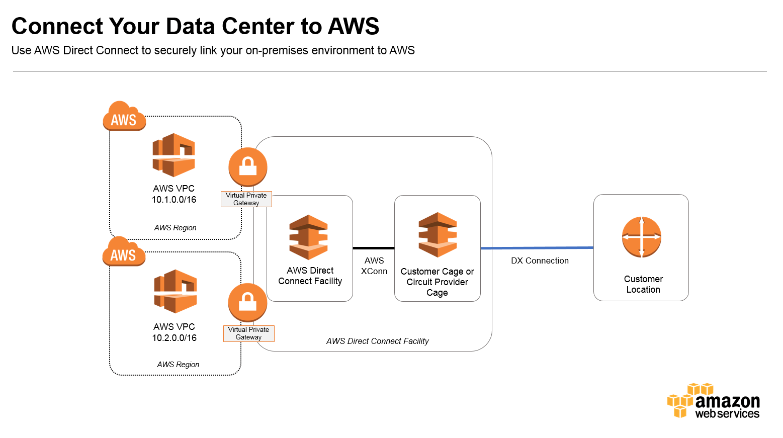 hight resolution of aws arch connect data center