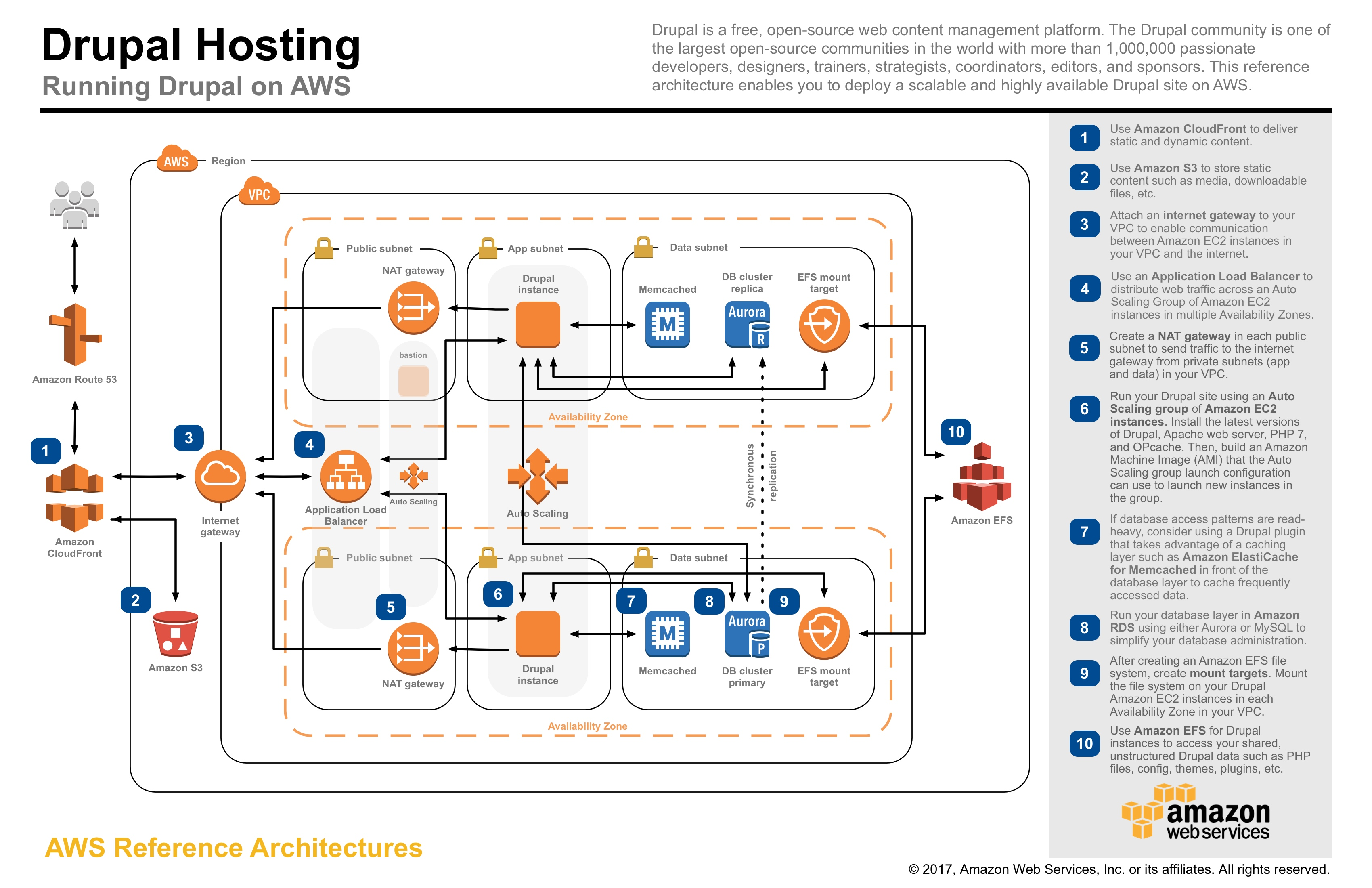 microsoft infrastructure diagram volcano coloring page aws architecture center