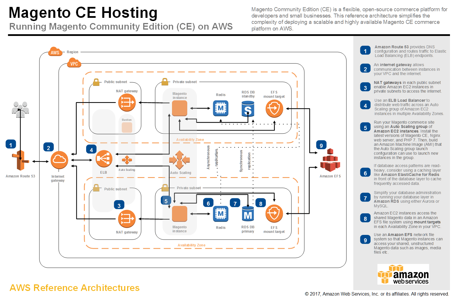 sap 3 tier architecture diagram 1999 suzuki gsxr 750 wiring amazon web services example