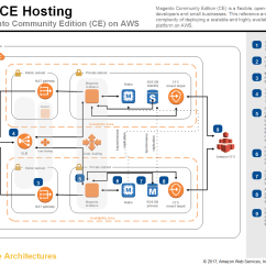 How To Draw Application Architecture Diagram Of Our Solar System Aws Center