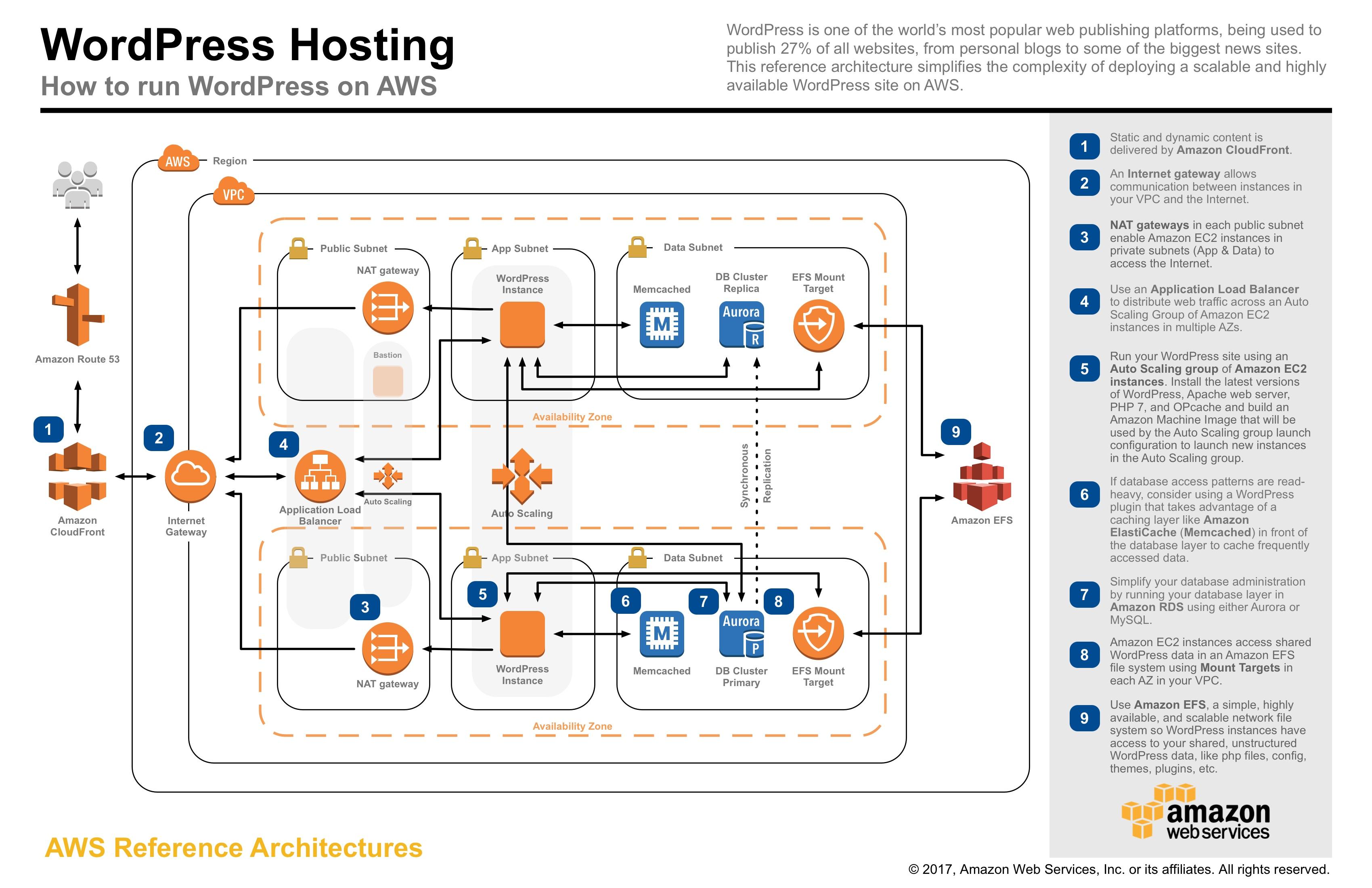 j2ee architecture diagram opel corsa c ecu wiring aws center