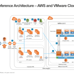 Microsoft Infrastructure Diagram 4 Flat Stpm Aws Architecture Center Sharepoint On Vmware Cloud