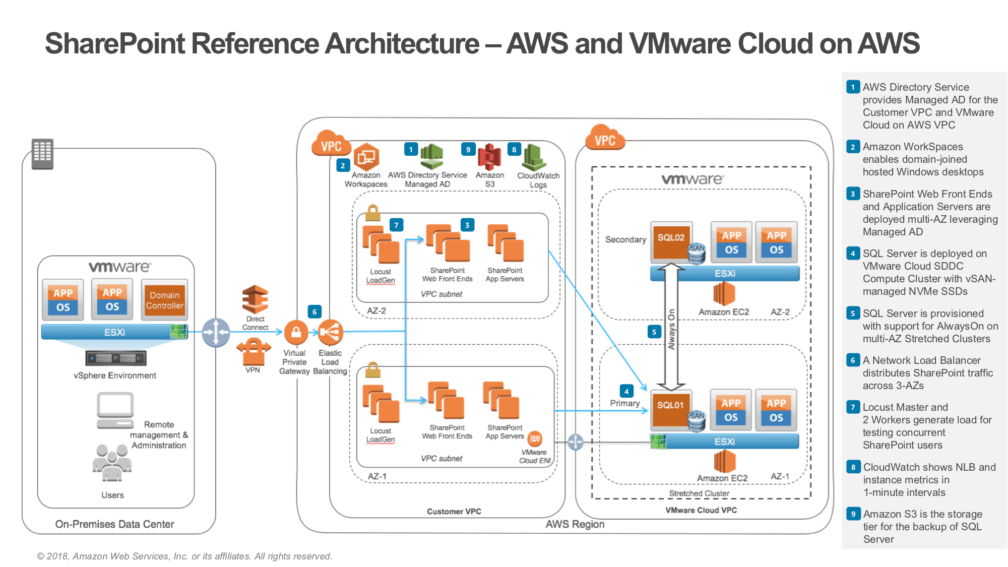 microsoft infrastructure diagram bmw x5 wiring aws architecture center sharepoint on vmware cloud