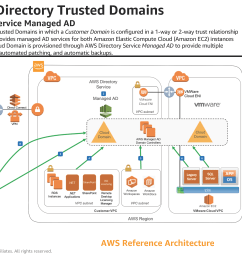 aws reference architecture hybrid active directory trusted domains [ 4000 x 2250 Pixel ]
