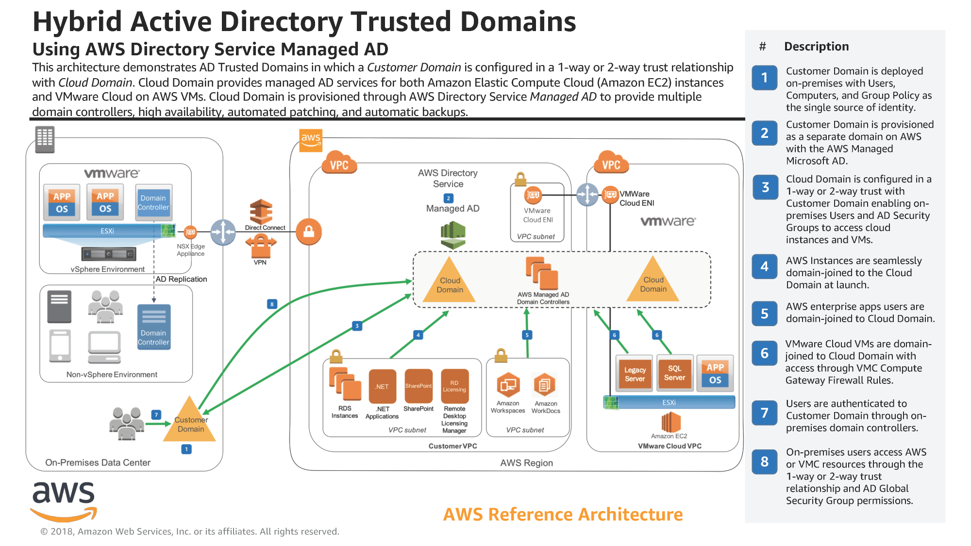 hight resolution of aws reference architecture hybrid active directory trusted domains
