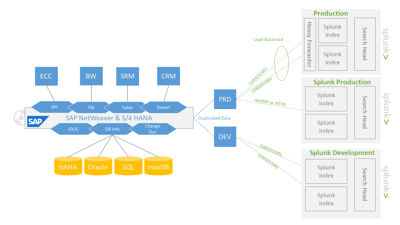 hight resolution of bnw sap splunk connector diagram solution space