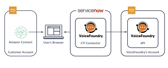 ServiceNow integration with Amazon Connect