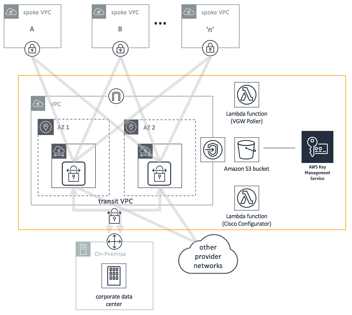 hight resolution of cisco based transit vpc architecture