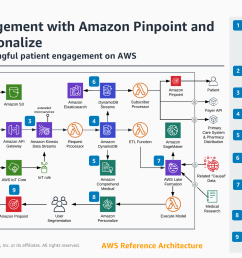 aws reference architecture patient engagement [ 2999 x 1687 Pixel ]
