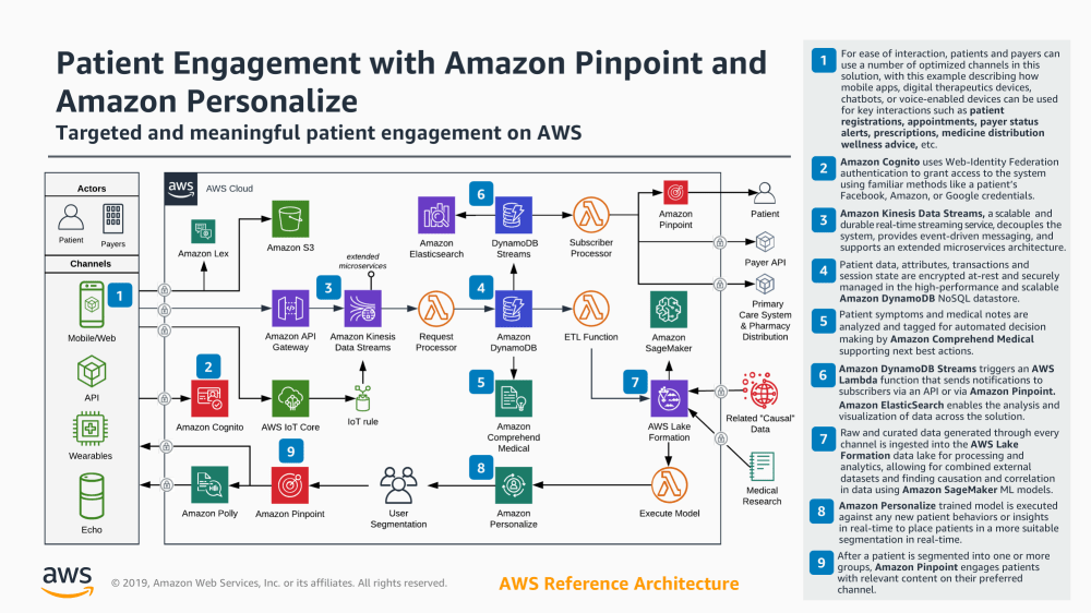 medium resolution of patient engagement with amazon pinpoint and amazon personalize