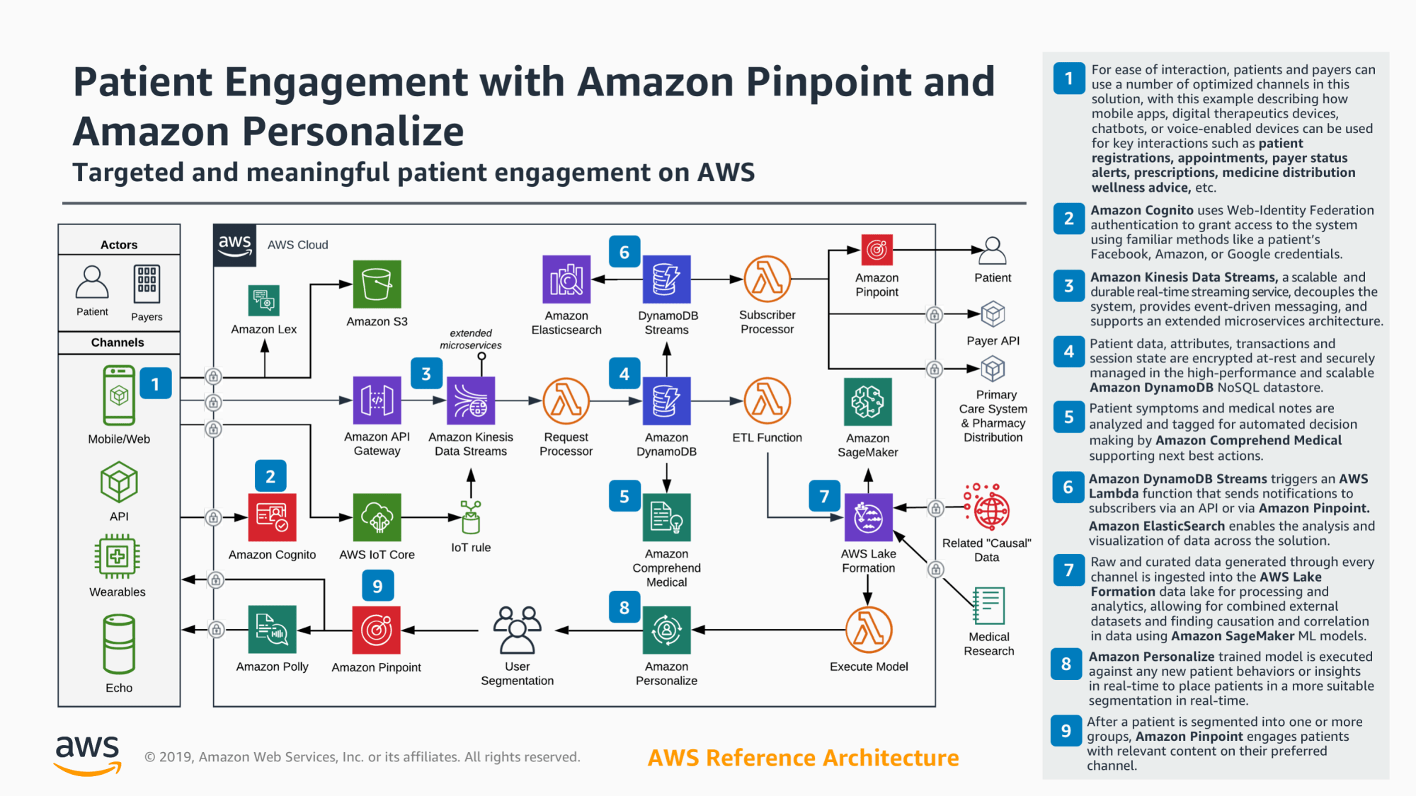 hight resolution of aws reference architecture patient engagement