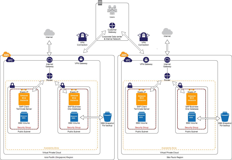 sap business one architecture diagram mini cooper vacuum aws case study comba telecom