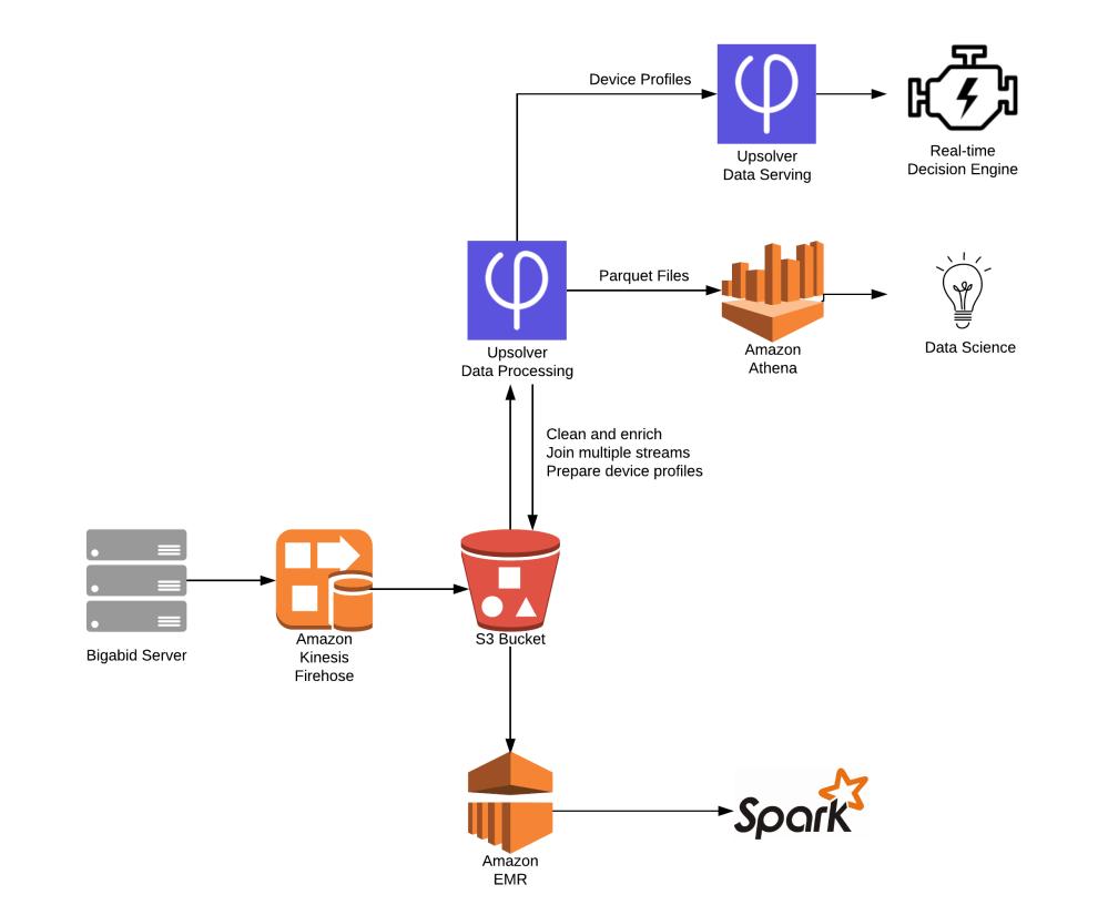 medium resolution of bigabid architecture diagram