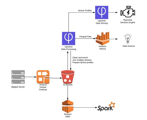 small resolution of bigabid architecture diagram