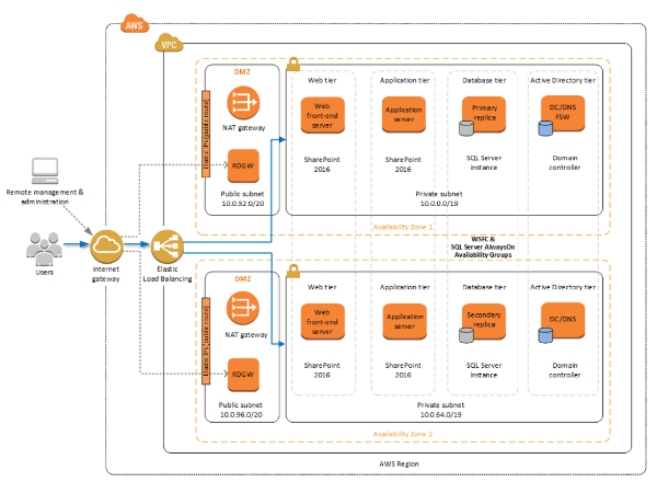 sharepoint 2013 components diagram lumbar 4 and 5 microsoft server on aws amazon web services 2016 architecture